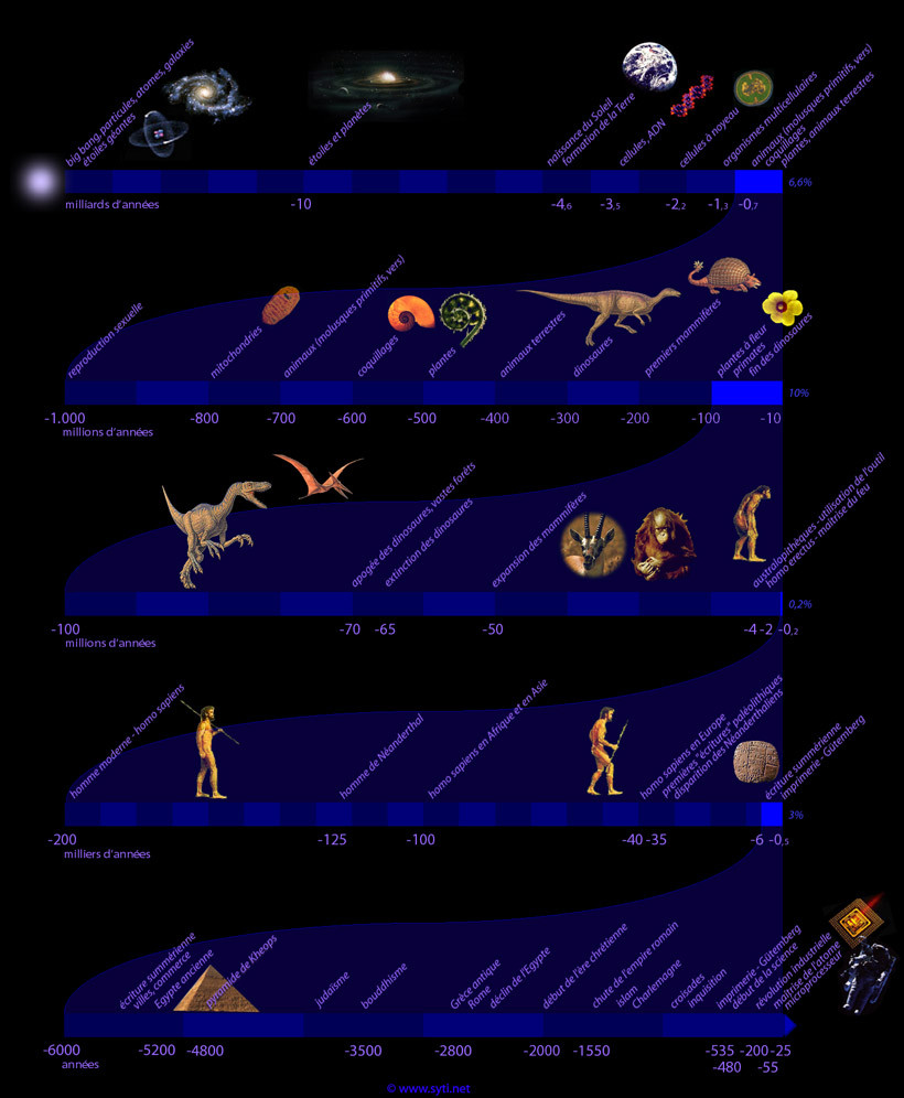 Le facteur limitatif Chronologie%20de%20l'evolution